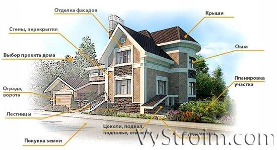 Ошибки проектирования в малоэтажном строительстве