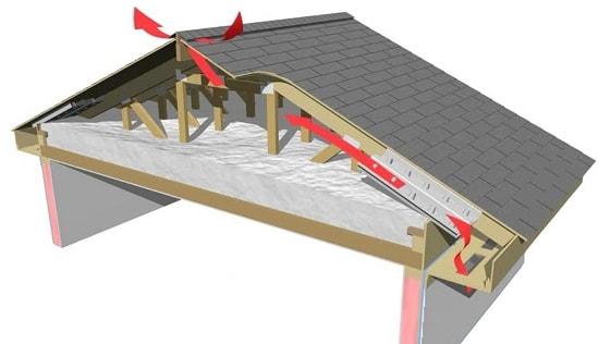 Вентиляция крыши схема