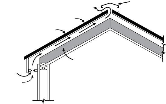Устройство вентиляции крыши