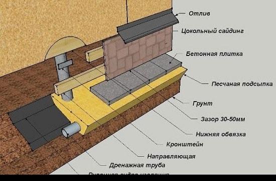Облицовка цоколя различными материалами